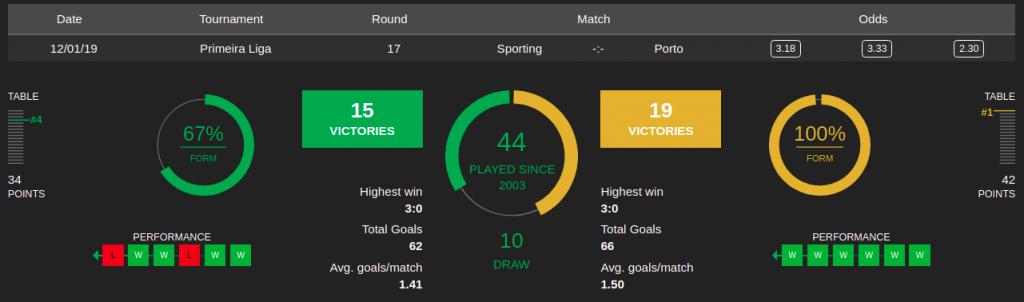 Sporting Porto Estatísticas ESC Online