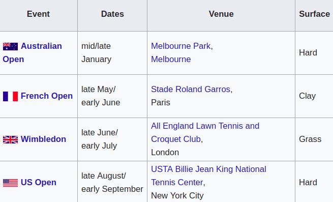Calendário de Grand Slams