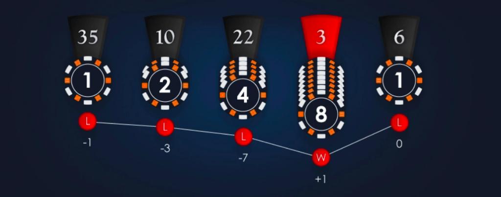 estratégia de jogos de casino - Martingale