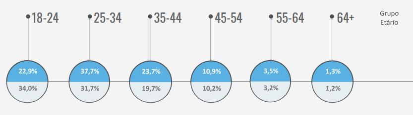 Distribuição dos apostadores portugueses por faixa etária